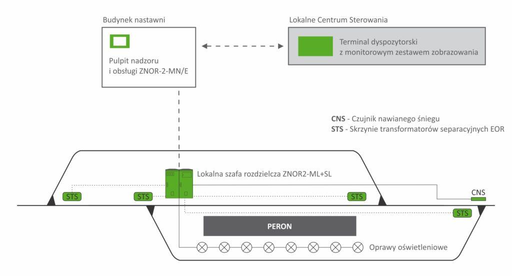 Poglądowy schemat systemu elektrycznego ogrzewania rozjazdów ZNOR2